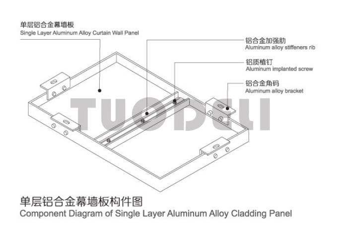 Types of Metal Cladding