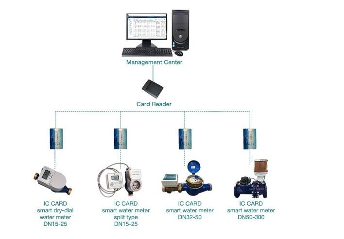 dn25 ic card medidor de água inteligente pré-pago token rfmeter pré-pago