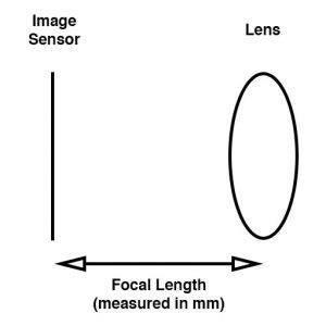 Security surveillance cctv camera lens MJ3621A