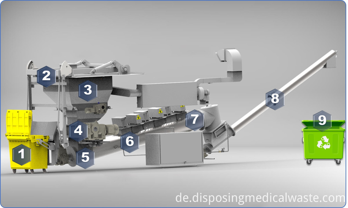 Microwave disinfection process of medical waste