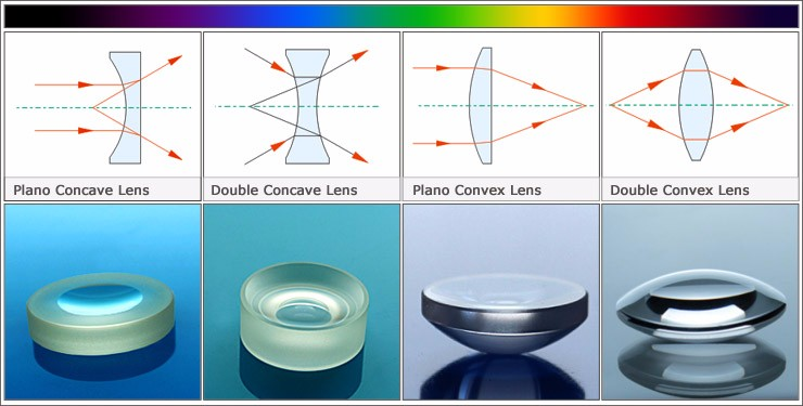 High precision UV fused silica Plano Concave Lens with AR Coating
