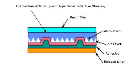 Intensity Grade Prismatic Reflective Sheeting