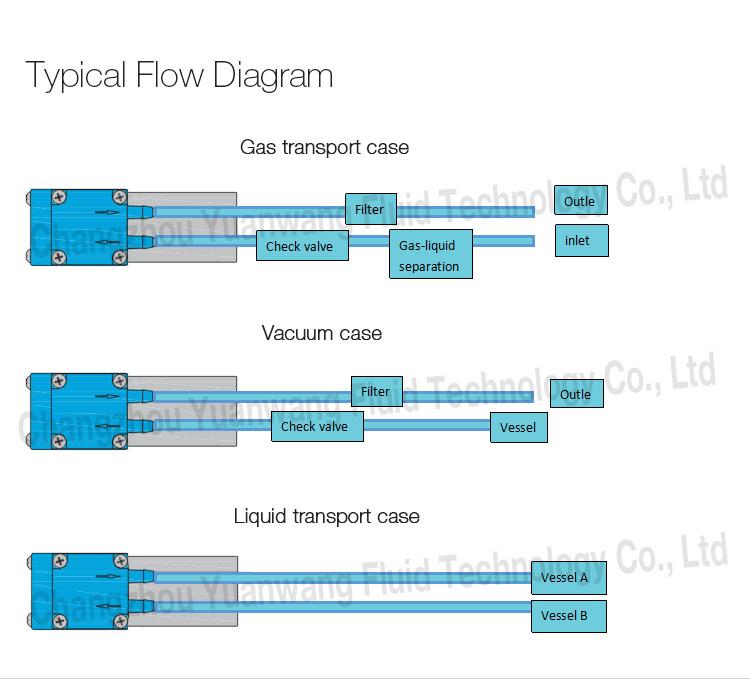 Bomba de micro diafragma OEM de gran caudal de alta precisión YWfluid con motor de CC de larga duración utilizado para transferencia de líquido / gas