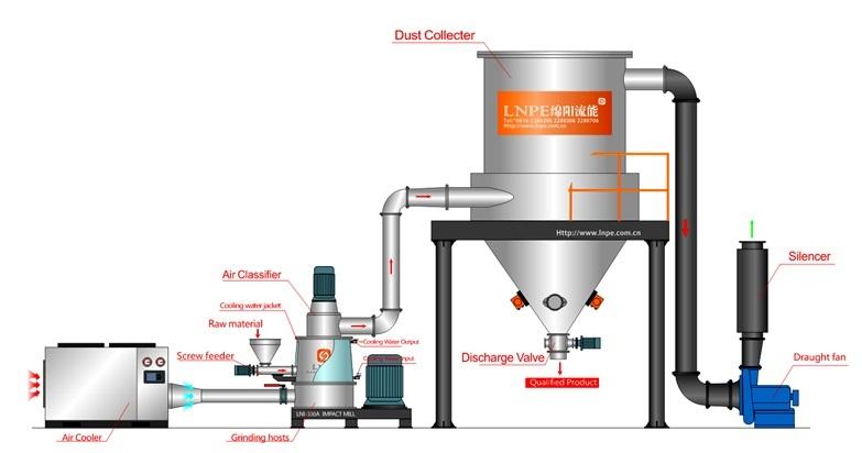 Kräuterschleifmaschine Kräuterpulverschleifer Herstellerpreis