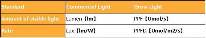 WENYI Super Bright Indoor Garden Gewächshaus Pflanze 1000w 1200w Vollspektrum LED wachsen Licht