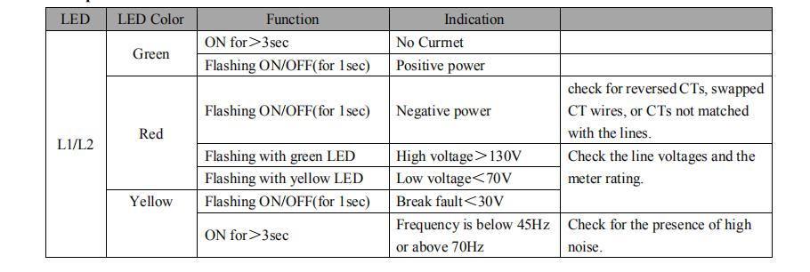 pv inverter energy meter gauge