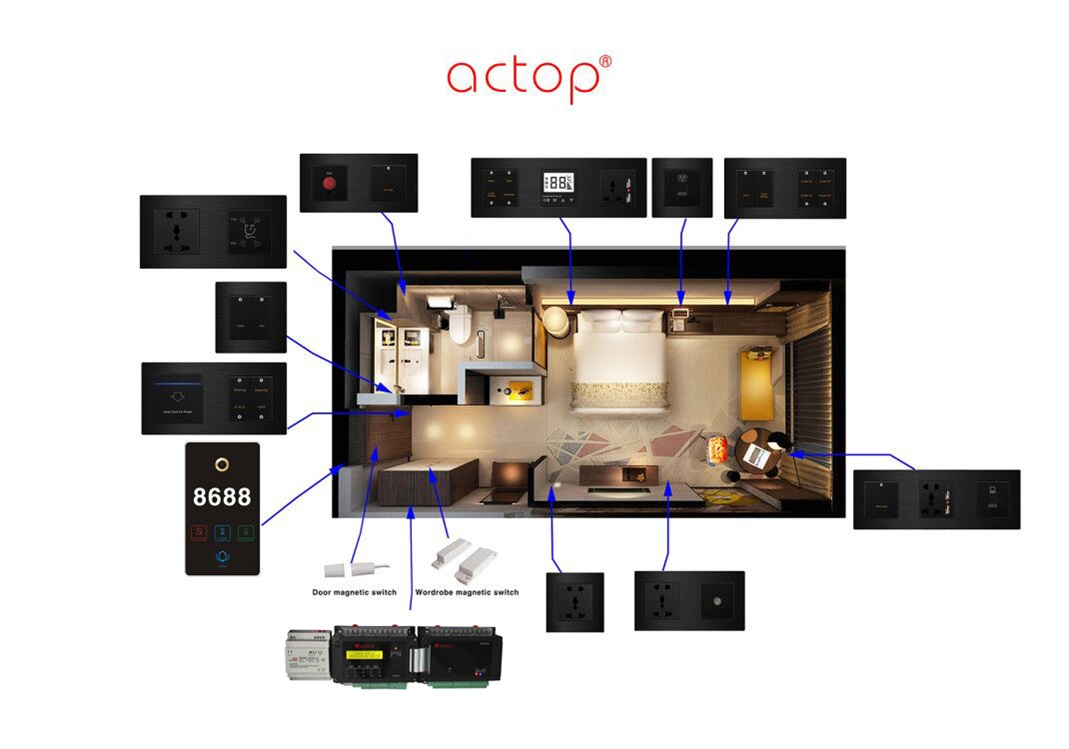 ACTOP Smart Hotel Hotel Automation GRMS System