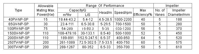 vertical sump pump performance parameter