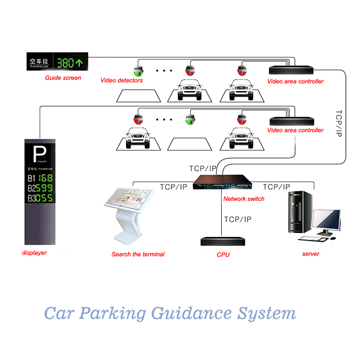 parking guidance system