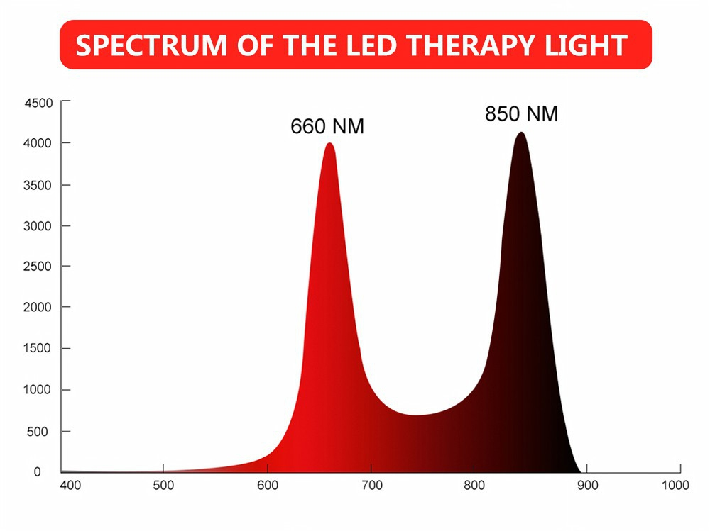 Red Light Therapy Pain