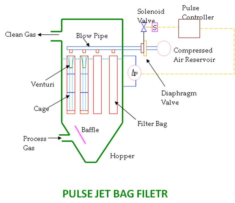 Pulse Jet Bag Filter working structure with CAC40FS Aluminum (die cast) right angle type pulse diaphragm valve