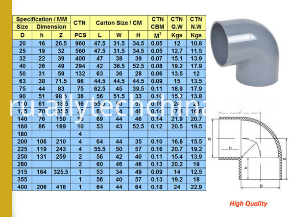 Water-Supply-DIN-Standard-PVC-Pipe-Fitting (1)