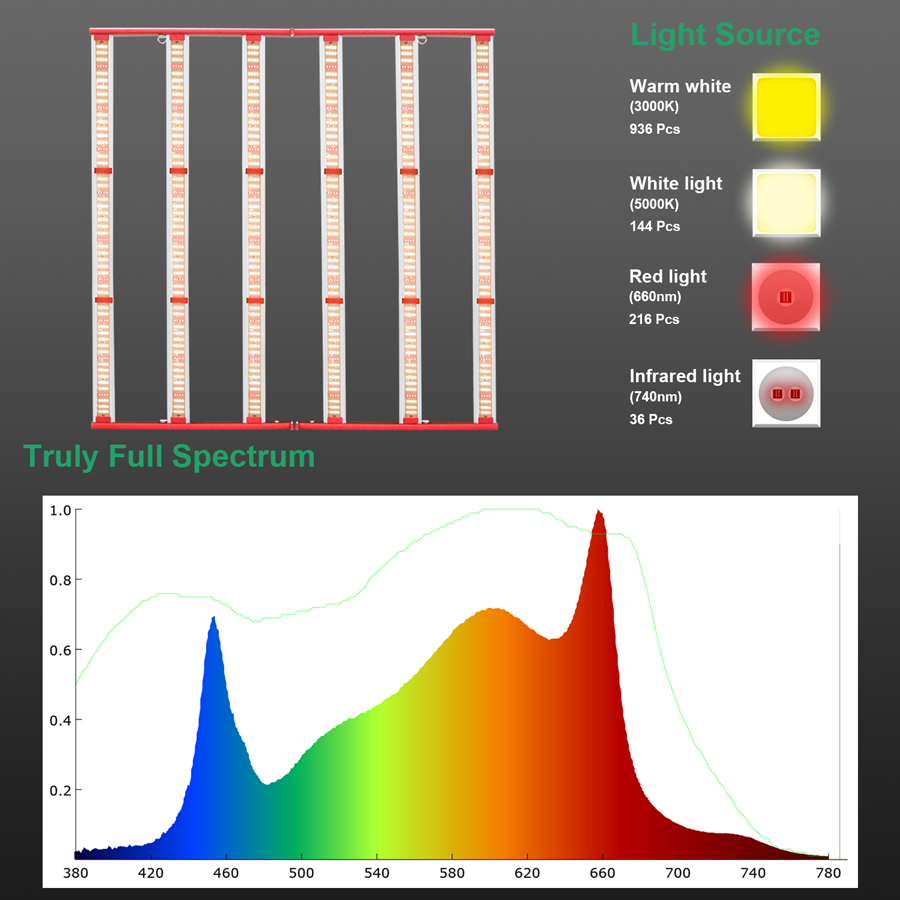full spectrum grow light