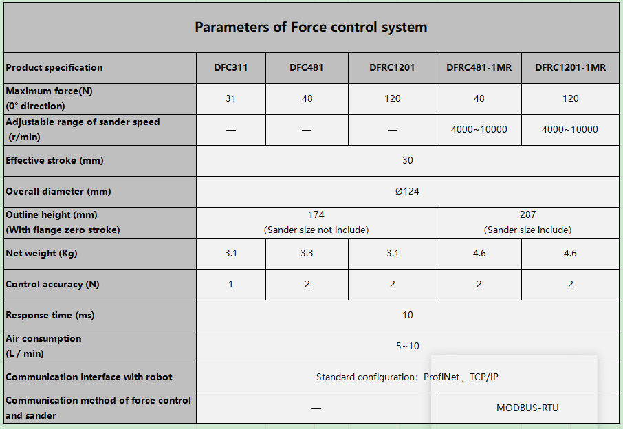 linear actuator force control