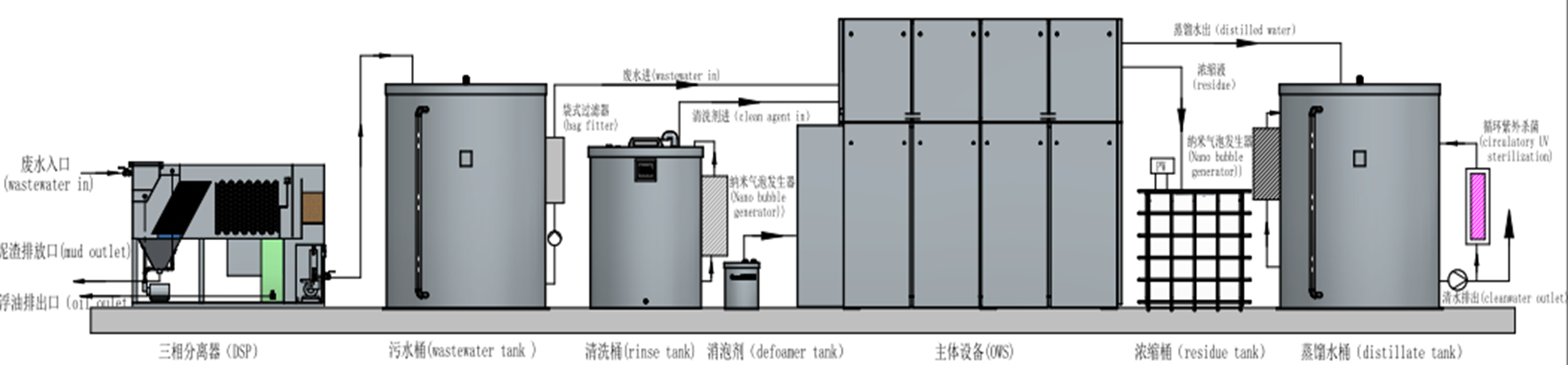 Wastewater Treatment Solution