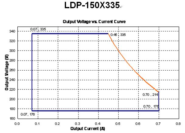 LDP-150X335 Ooutput Voltage VS Output Current