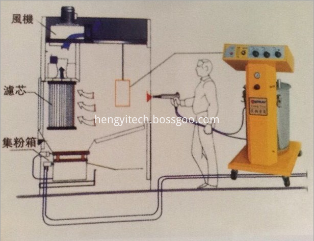 manual spray powder system