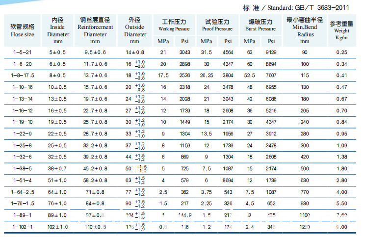 Parameter of High Pressure Single Steel Wire Braided Reinforcement Rubber Hose