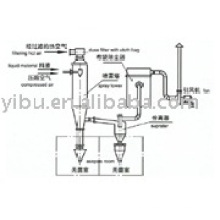 Asepsis Spray Dryer used in gentamicin sulfate