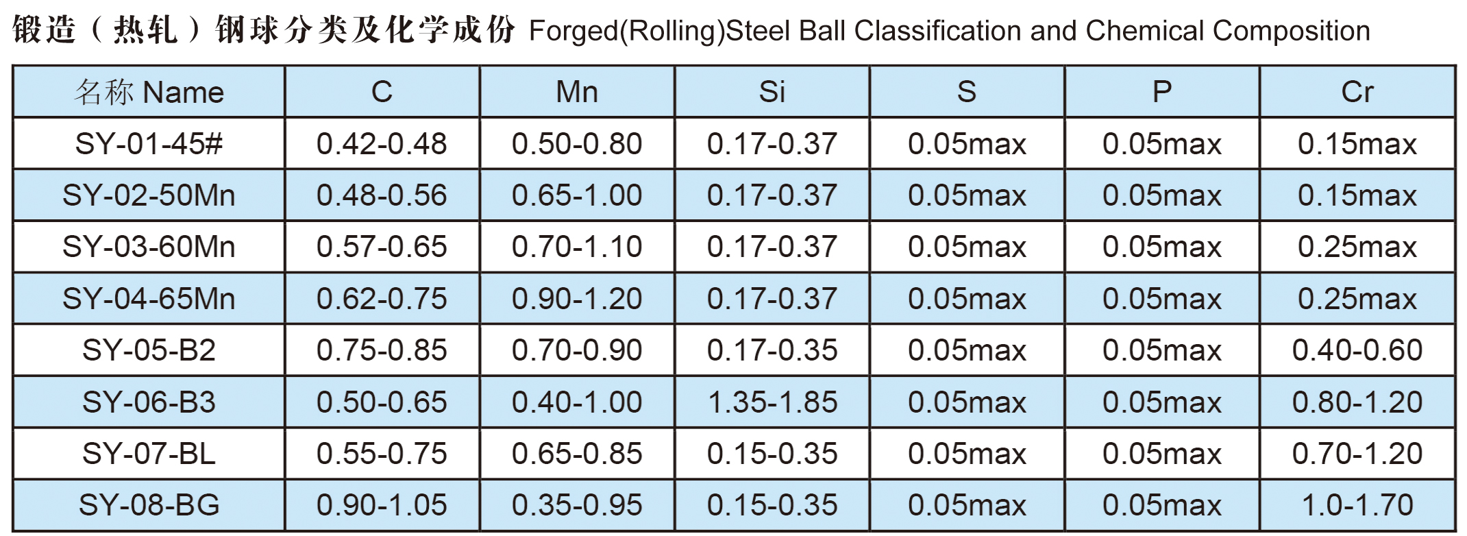 Steel Ball Hardeness