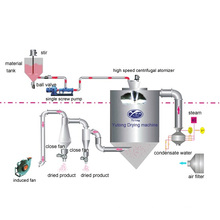 Protein Spray Dryer Machine