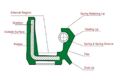 TC OIL SEAL DIAGRAM