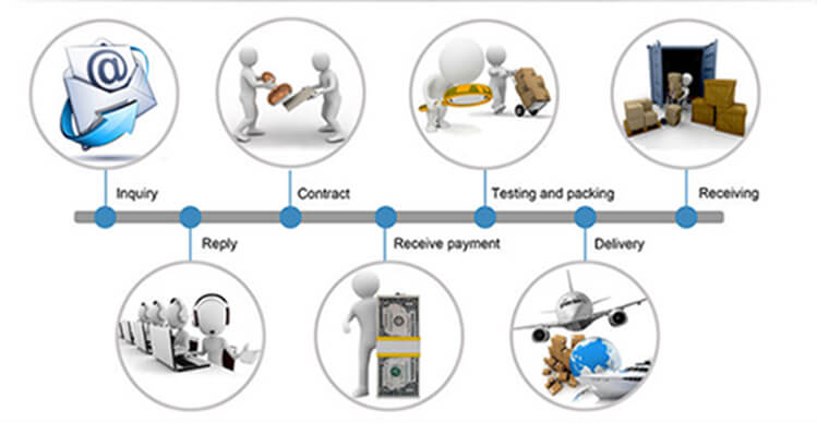 touch screen display trading process