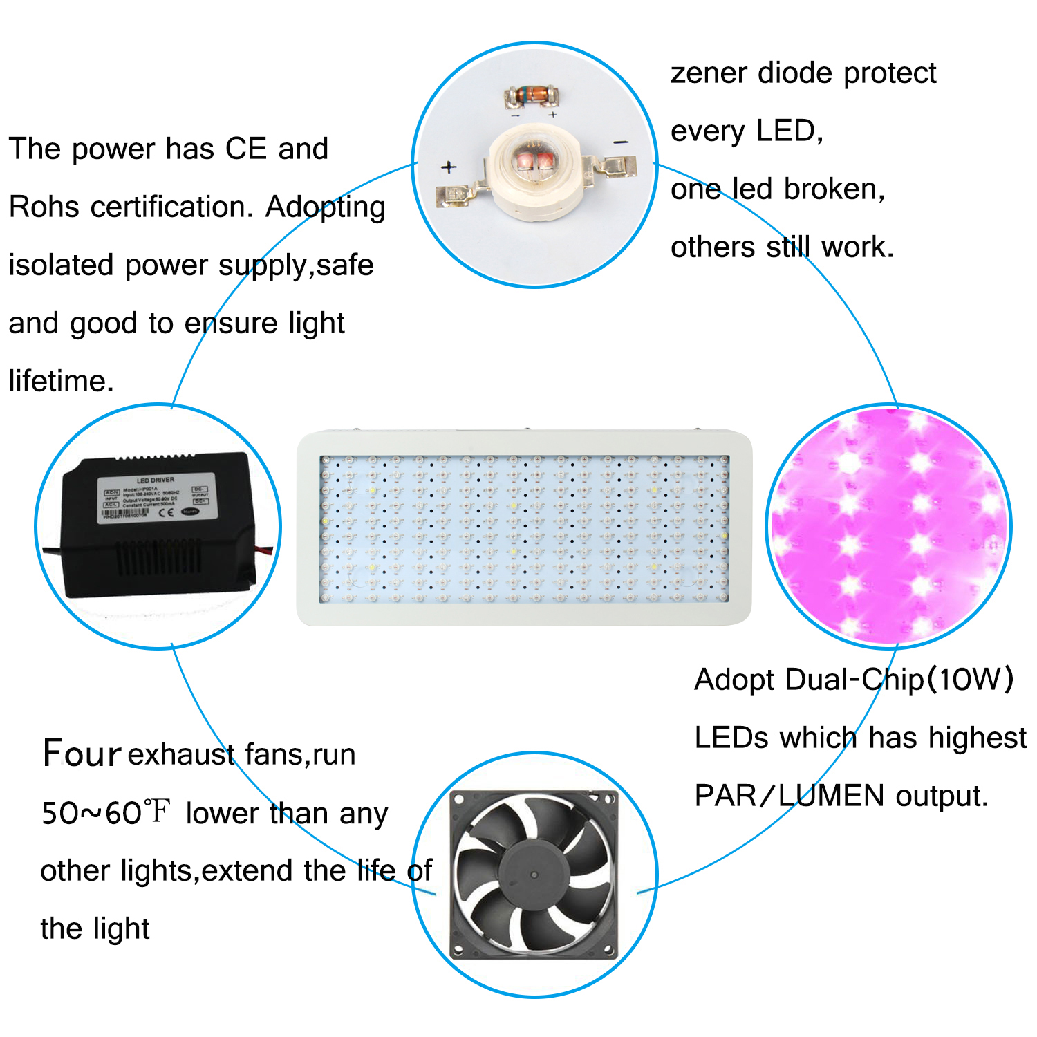 Popular LED Grow Light