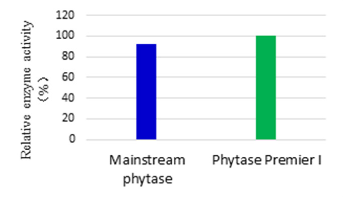 feed-Nutrizyme PHY-P-14