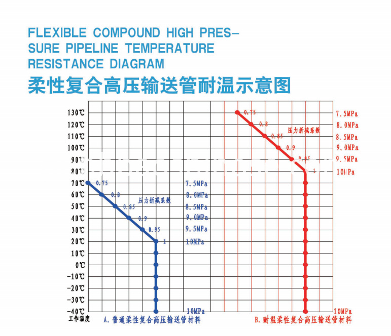 High Pressure Offshore Transmission Pipe