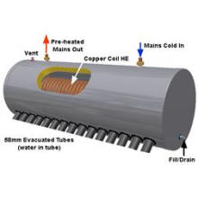 One Copper Coil Solar Water Heater
