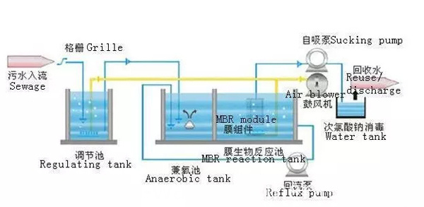 MBR wastewater treatment tank