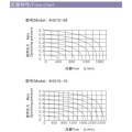 Válvulas de palanca neumáticas serie ESPH de la serie 4H