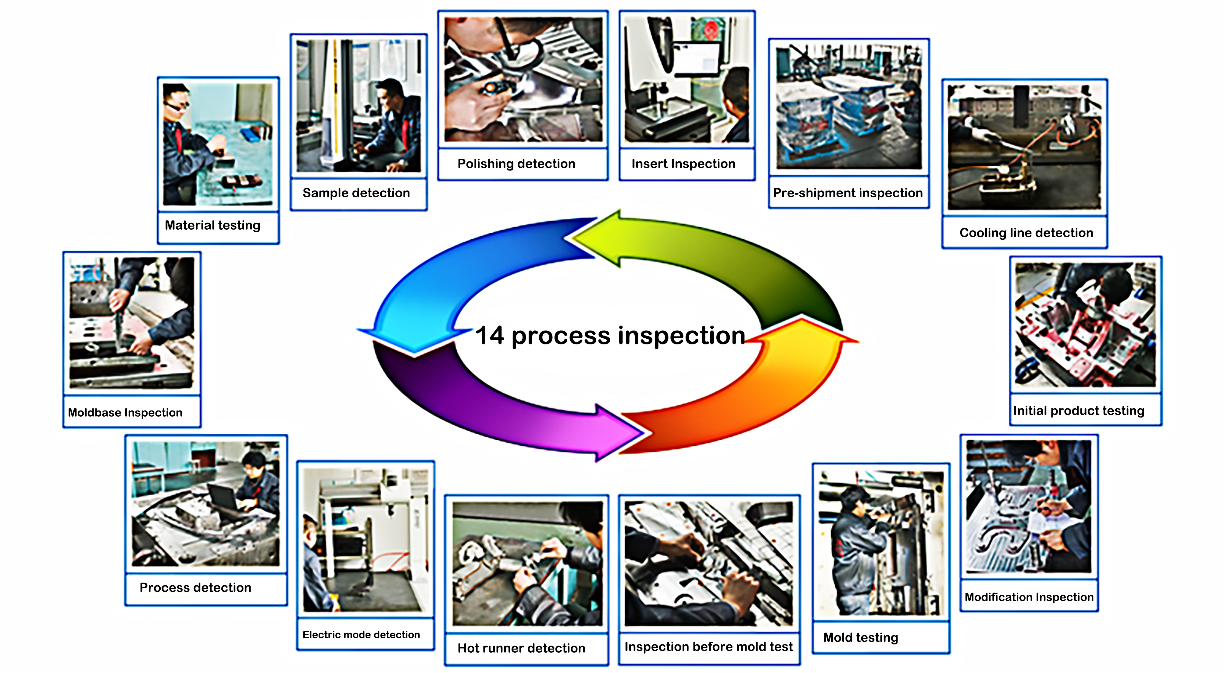 14 Processing Inspections
