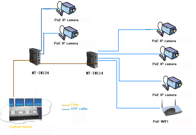 Industrial POE Switch
