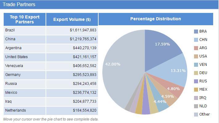 Uruguay export data