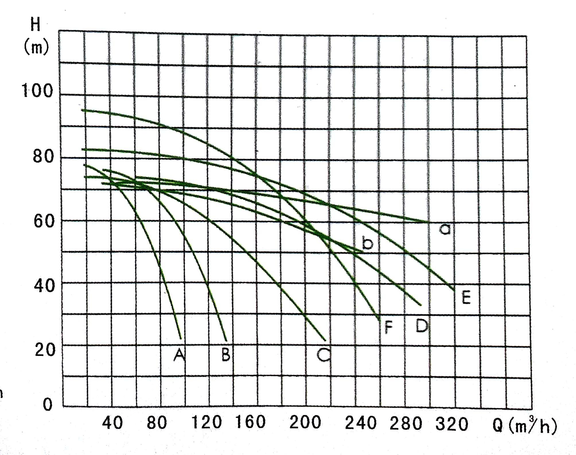 Filter Press Feeding Pump curve