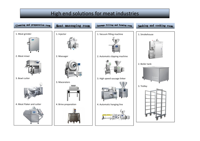 machines for sausage making
