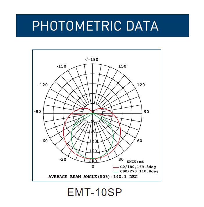 EMT PHOTOMETRIC DATA