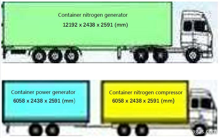 Container nitrogen system