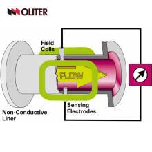нержавеющая сталь магнитный электромагнитный расходомер для измерения потока молока