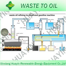 Usine de distillation d'huile de pyrolyse en plastique pour pneus et déchets sans odeur