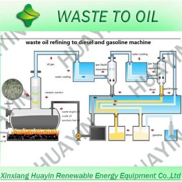 3-30 тонн пиролиза перегонки нефти установки очистки завод