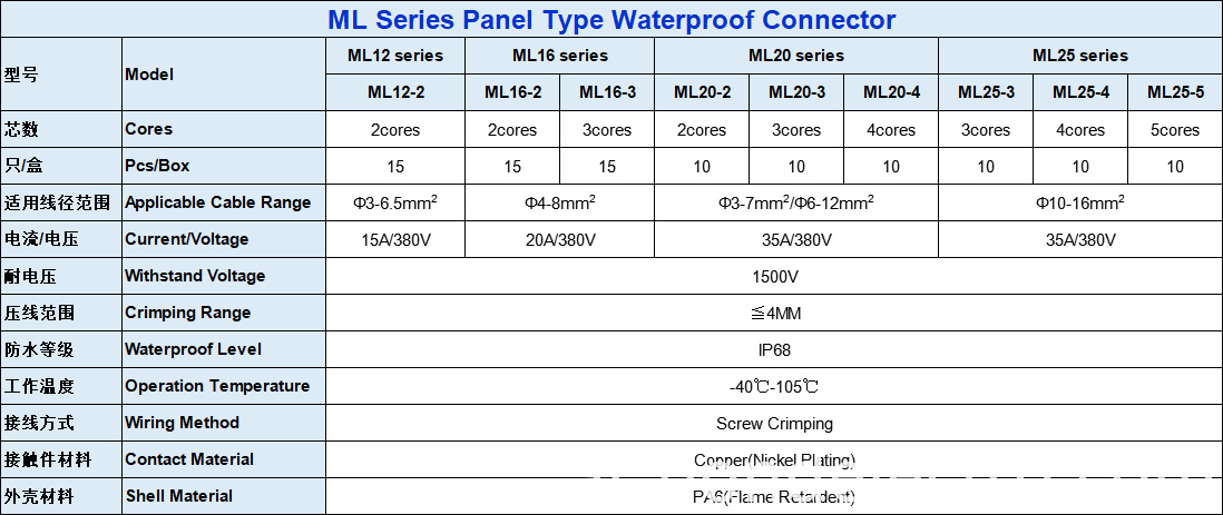 The parameter for Panel Type Waterproof Connector22