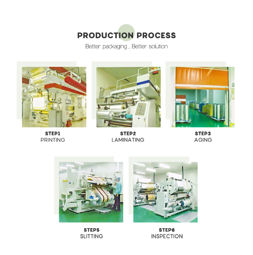 Packaging Factory