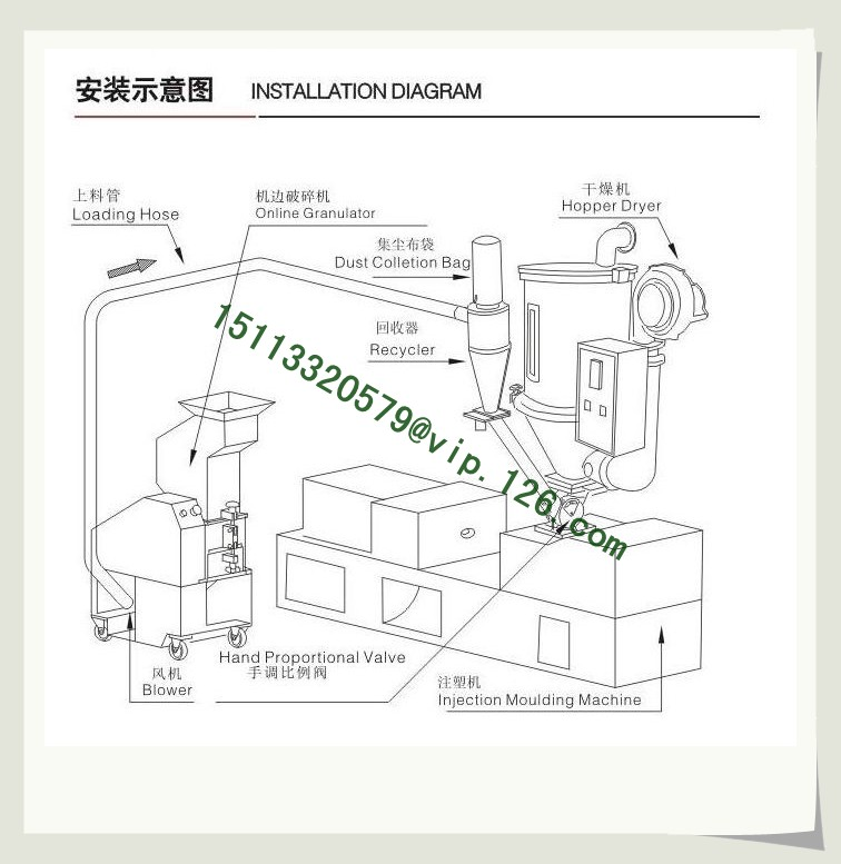 Medium Speed Granulator Installation Diagram