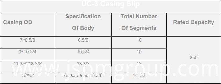 Uc 3 Slips