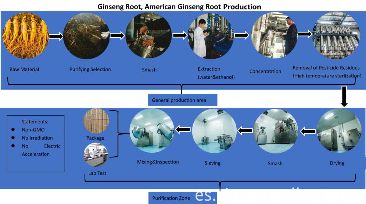 flow of manufacturing