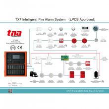 Panel de control de alarma de incendio inteligente para alarma de incendio