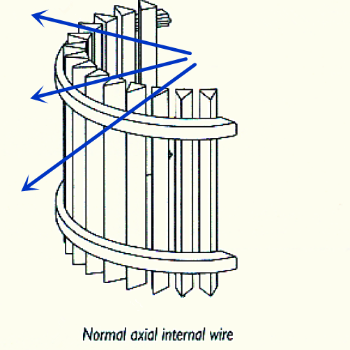 304 Normal Axial Internal Wire Filter Element